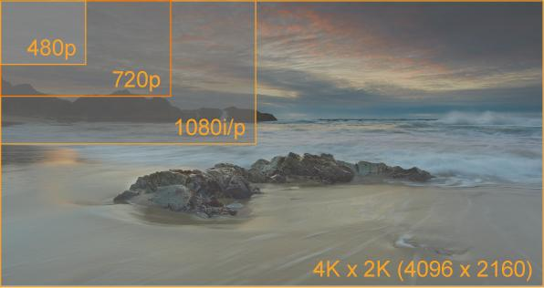 4K projection comparision